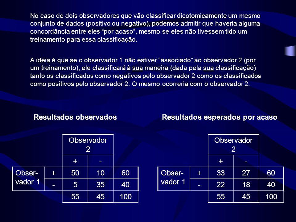 No caso de dois observadores que vão classificar dicotomicamente um mesmo conjunto de dados (positivo ou negativo), podemos admitir que haveria alguma