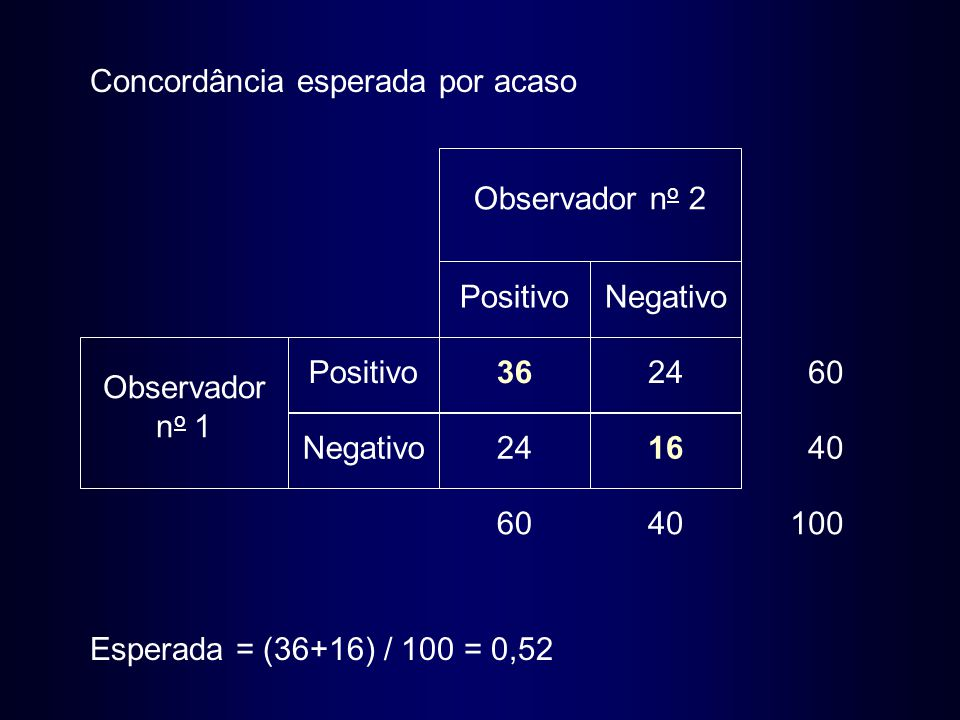 36 2416 24 PositivoNegativo Positivo Negativo Observador n o 1 Observador n o 2 6040100 40 60 Concordância esperada por acaso Esperada = (36+16) / 100