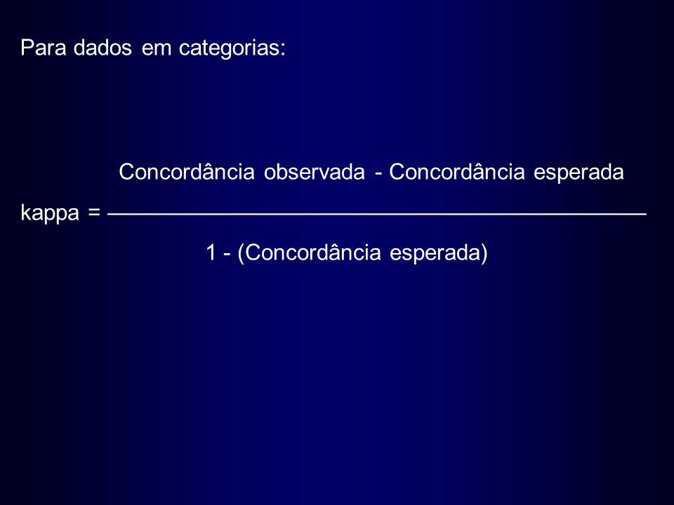 Concordância observada - Concordância esperada kappa = ———————————————————————— 1 - (Concordância esperada) Para dados em categorias: