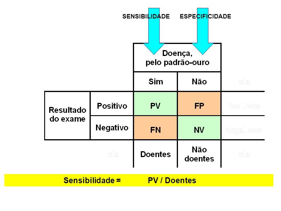 SENSIBILIDADE Sensibilidade =PV / Doentes ESPECIFICIDADE