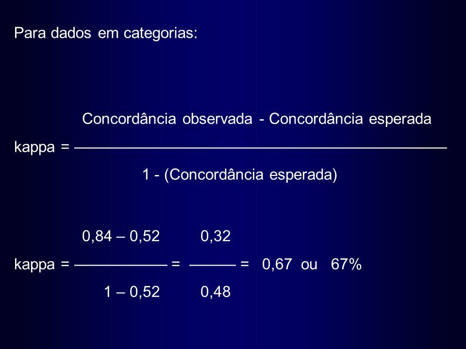 Concordância observada - Concordância esperada kappa = ———————————————————————— 1 - (Concordância esperada) Para dados em categorias: 0,84 – 0,520,32