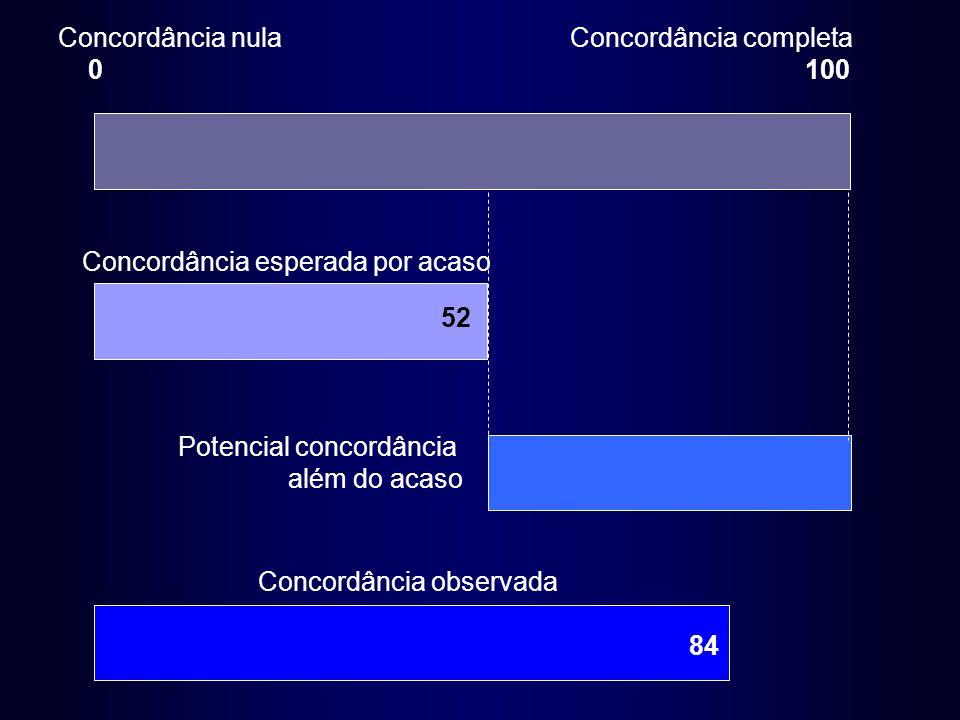 Concordância nula 0 Concordância completa 100 Concordância observada Concordância esperada por acaso Potencial concordância além do acaso 52 84