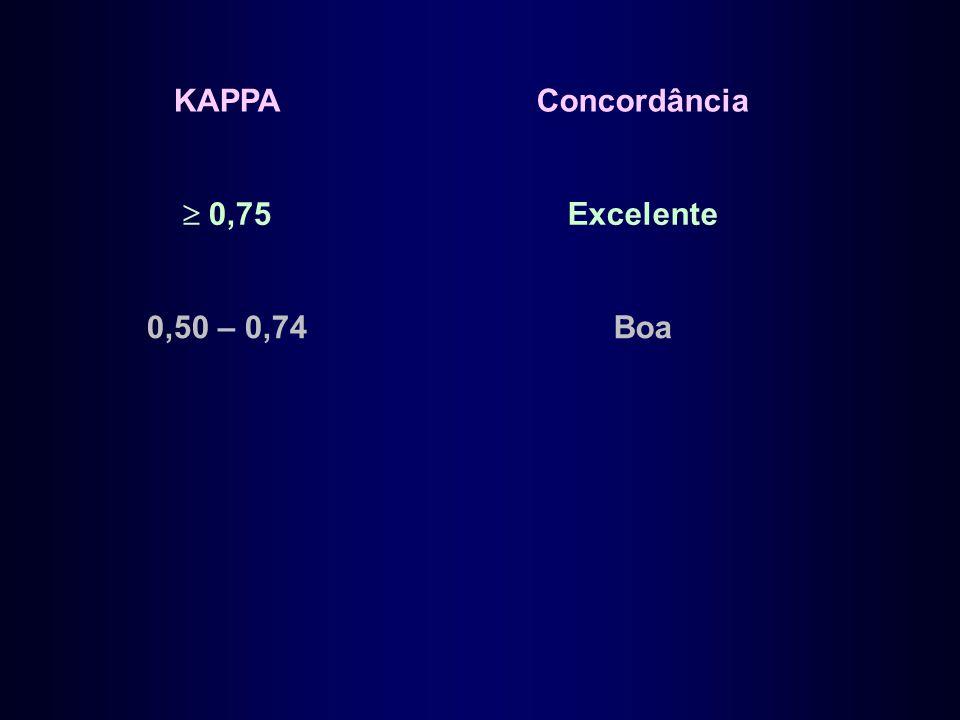 KAPPAConcordância  0,75 Excelente 0,50 – 0,74Boa