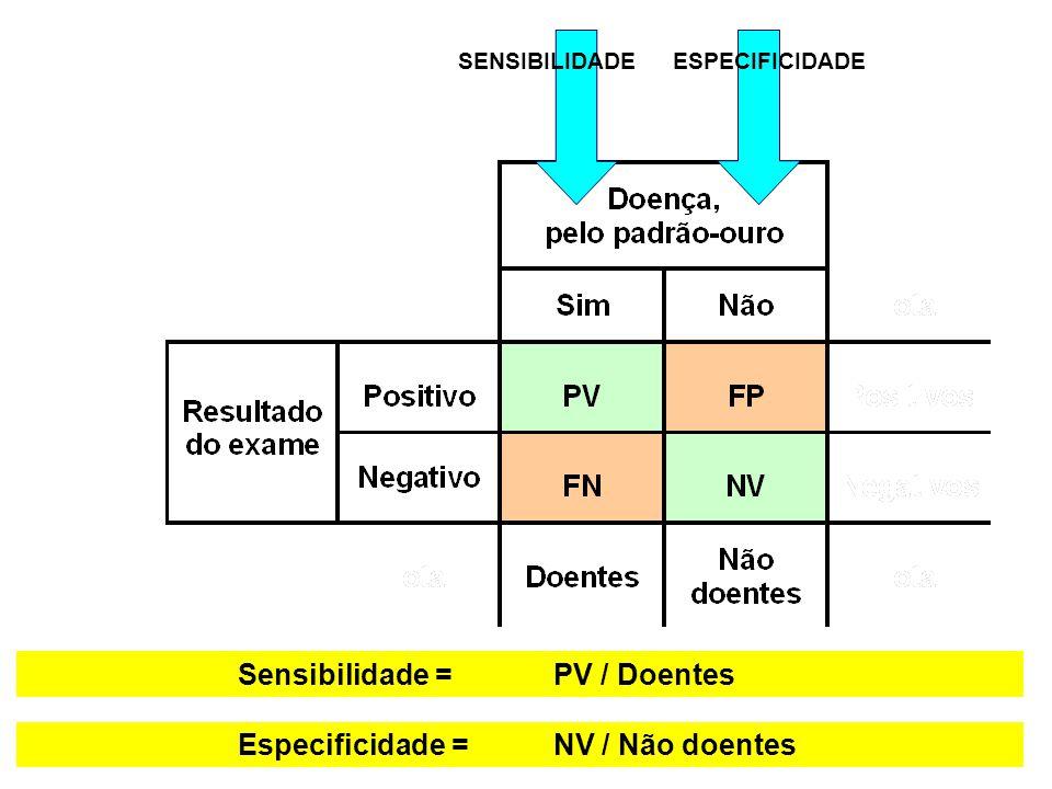 SENSIBILIDADE Sensibilidade =PV / Doentes ESPECIFICIDADE Especificidade =NV / Não doentes