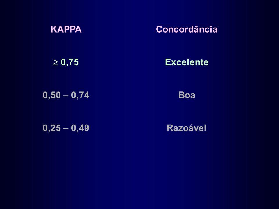 KAPPAConcordância  0,75 Excelente 0,50 – 0,74Boa 0,25 – 0,49Razoável