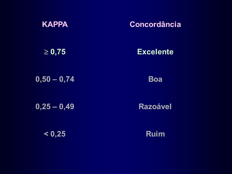 KAPPAConcordância  0,75 Excelente 0,50 – 0,74Boa 0,25 – 0,49Razoável < 0,25Ruim