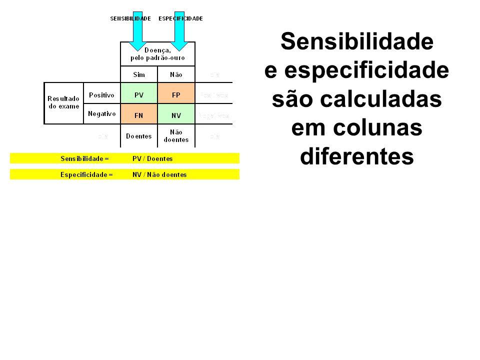 Sensibilidade e especificidade são calculadas em colunas diferentes