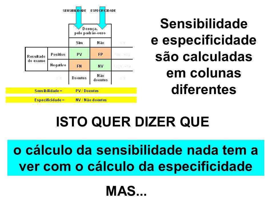 Sensibilidade e especificidade são calculadas em colunas diferentes ISTO QUER DIZER QUE o cálculo da sensibilidade nada tem a ver com o cálculo da esp