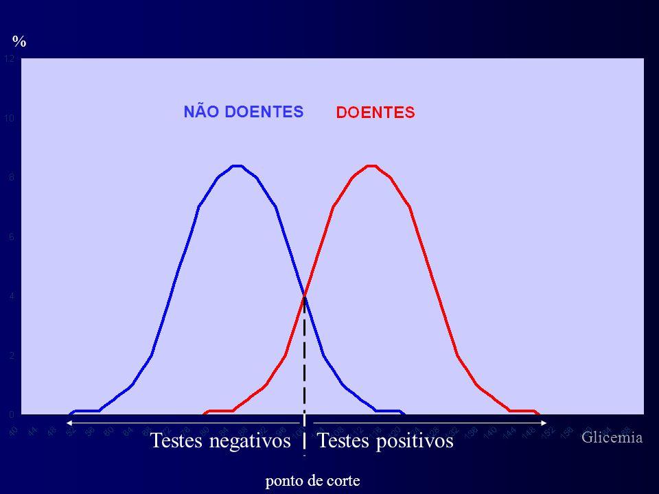 % Testes positivosTestes negativos ponto de corte NÃO DOENTES Glicemia