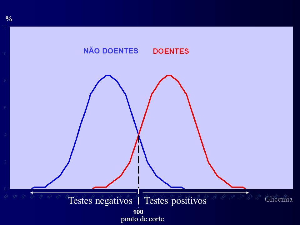 % Testes positivosTestes negativos ponto de corte NÃO DOENTES 100 Glicemia