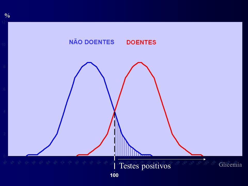 % Testes positivos NÃO DOENTES 100 Glicemia