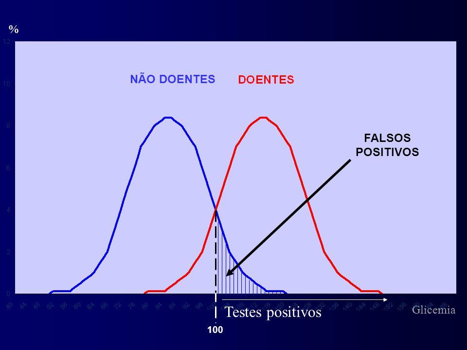 % Testes positivos FALSOS POSITIVOS NÃO DOENTES 100 Glicemia