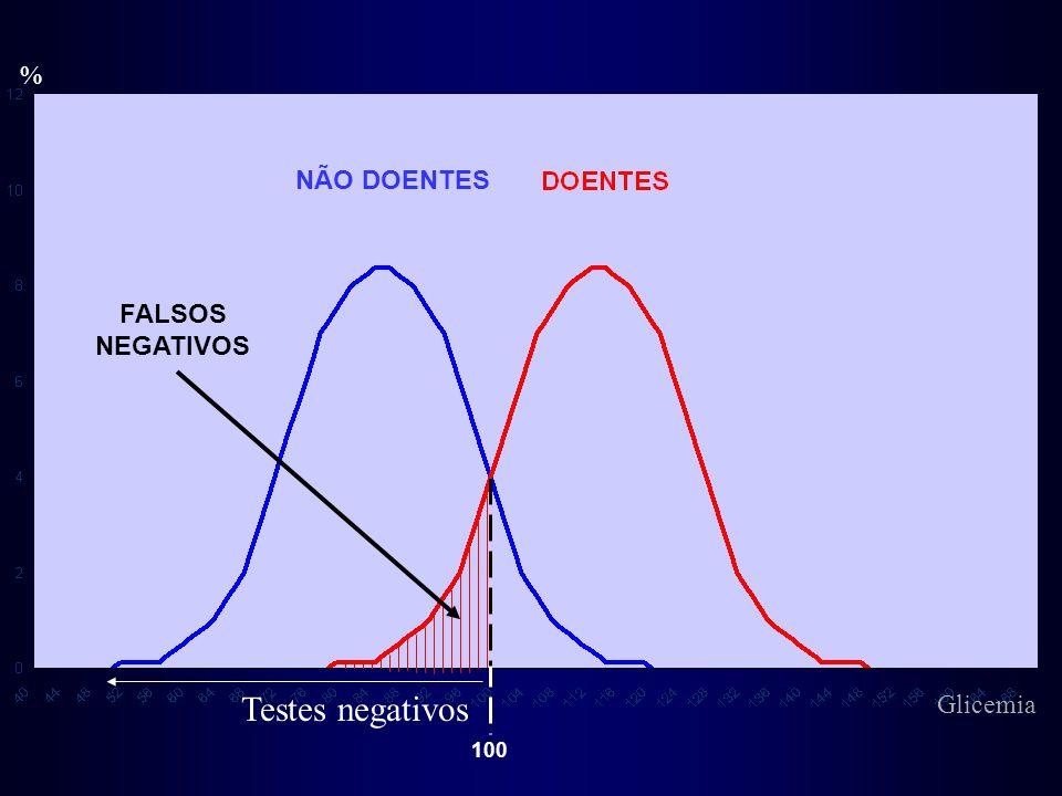 % Testes negativos FALSOS NEGATIVOS NÃO DOENTES 100 Glicemia