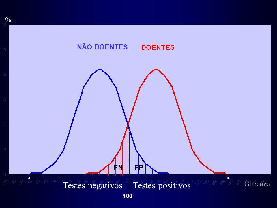 % Testes negativosTestes positivos FPFN NÃO DOENTES 100 Glicemia