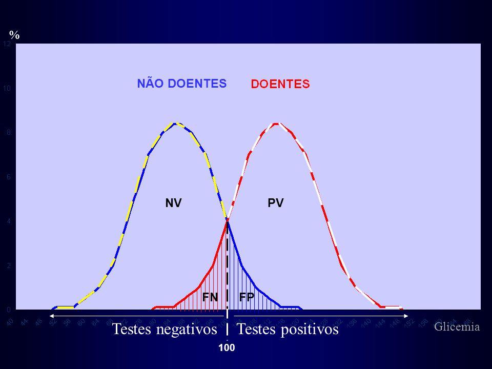 % Testes negativosTestes positivos FPFN PVNV NÃO DOENTES 100 Glicemia