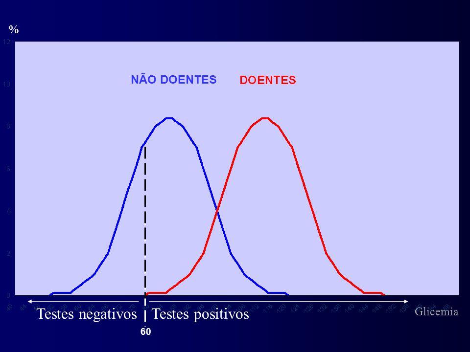 % Testes positivosTestes negativos NÃO DOENTES 60 Glicemia