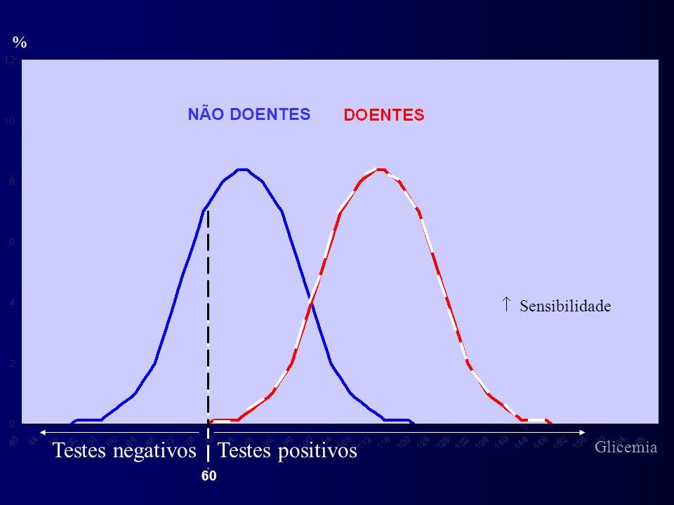 % Testes positivosTestes negativos  Sensibilidade NÃO DOENTES 60 Glicemia