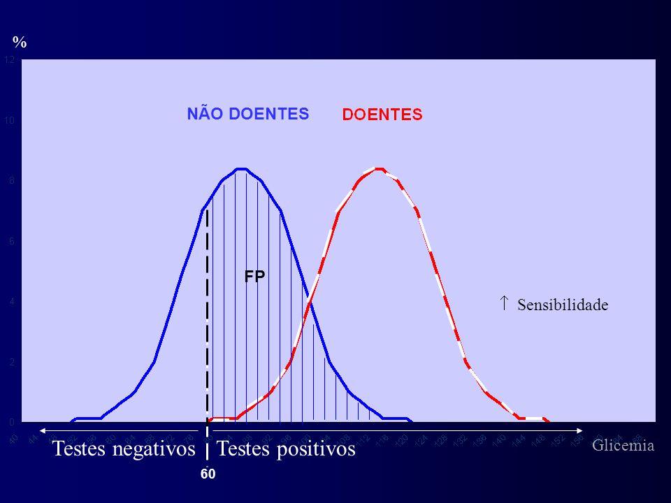 % Testes positivosTestes negativos FP  Sensibilidade NÃO DOENTES 60 Glicemia