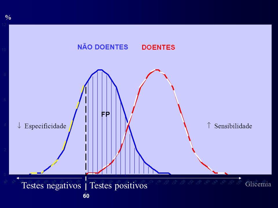 % Testes positivosTestes negativos FP  Sensibilidade NÃO DOENTES 60  Especificidade Glicemia