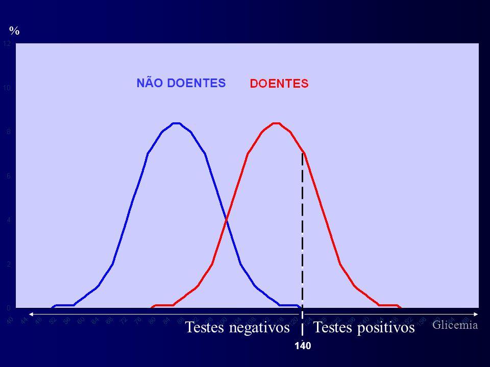 % NÃO DOENTES 140 Testes positivosTestes negativos Glicemia
