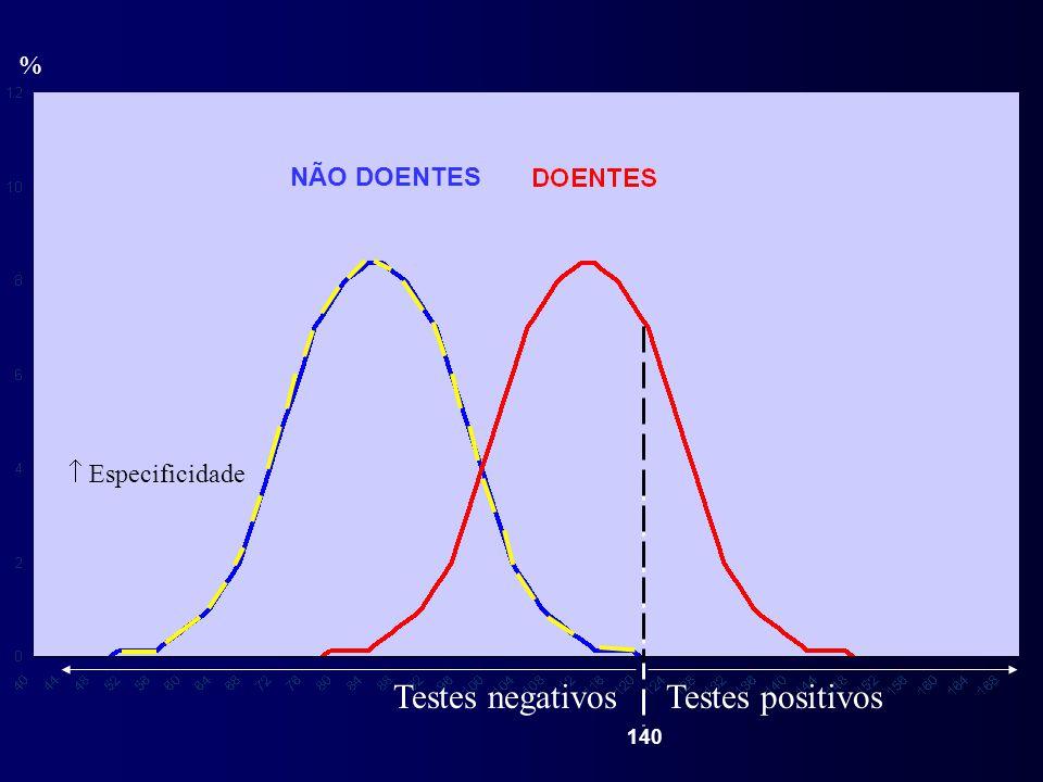 % NÃO DOENTES 140 Testes positivosTestes negativos  Especificidade