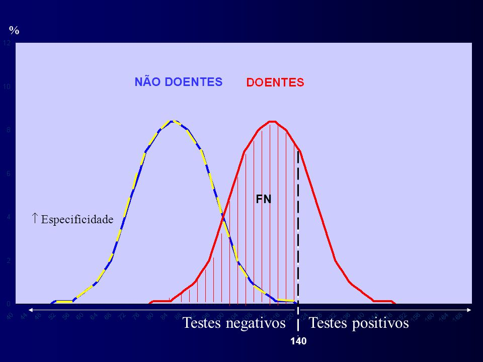 % NÃO DOENTES 140 Testes positivosTestes negativos FN  Especificidade