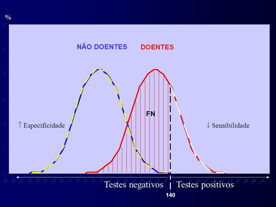 % Testes negativos FN  Sensibilidade NÃO DOENTES 140 Testes positivos  Especificidade