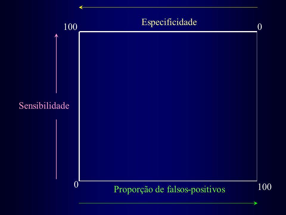 Sensibilidade 0 100 0 Especificidade Proporção de falsos-positivos