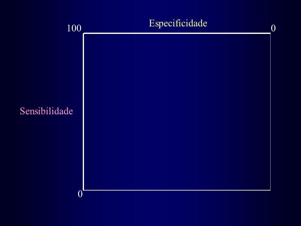 Sensibilidade 0 1000 Especificidade