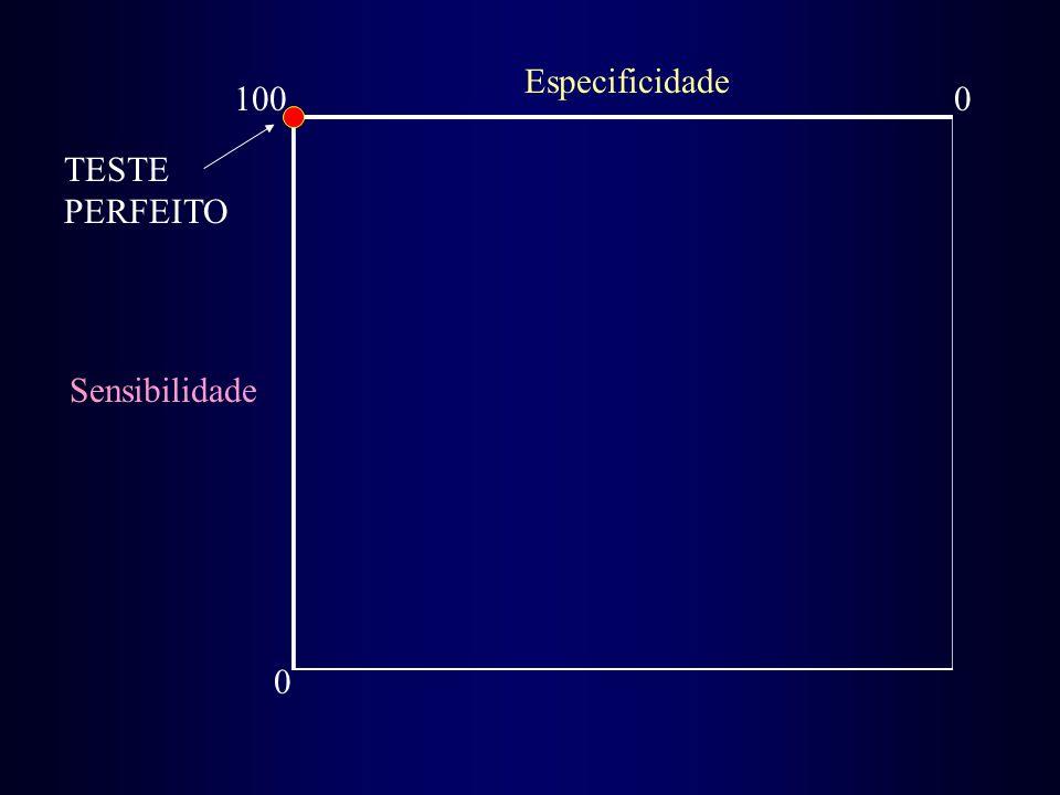 Sensibilidade 0 1000 Especificidade TESTE PERFEITO