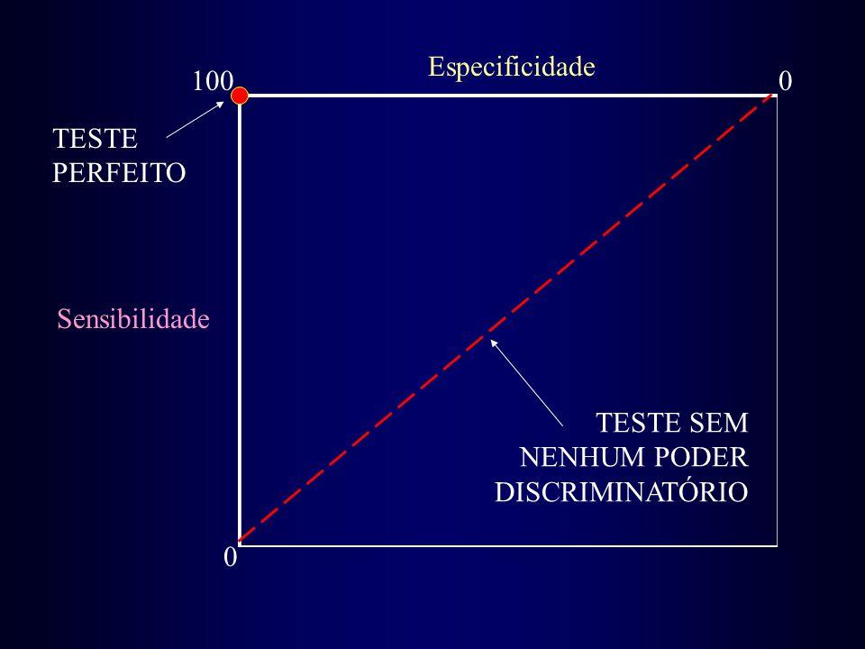Sensibilidade 0 1000 Especificidade TESTE PERFEITO TESTE SEM NENHUM PODER DISCRIMINATÓRIO