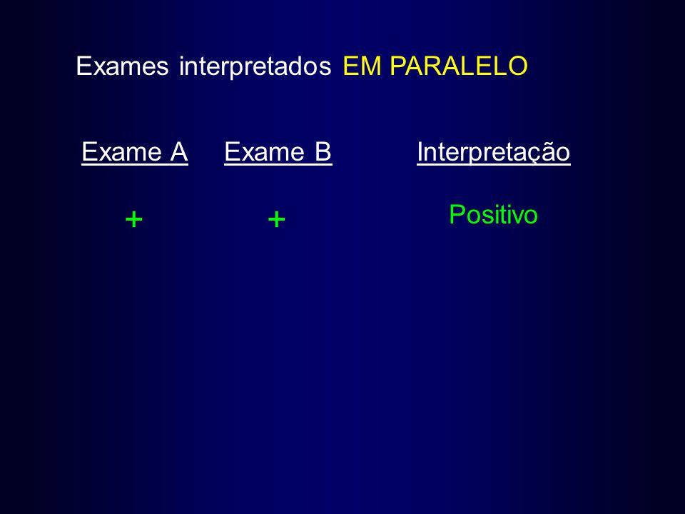 Exames interpretados EM PARALELO Exame AExame BInterpretação ++ Positivo