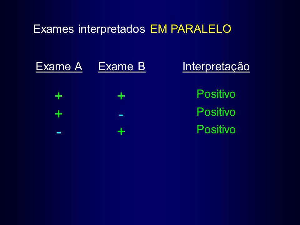 Exames interpretados EM PARALELO Exame AExame BInterpretação ++ Positivo +- -+