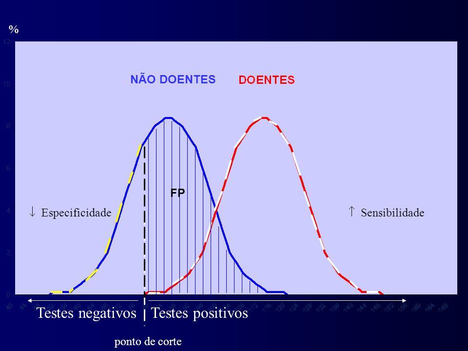 % Testes positivosTestes negativos ponto de corte FP  Sensibilidade NÃO DOENTES  Especificidade