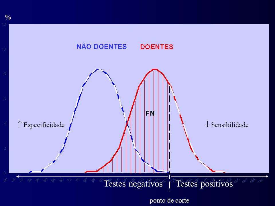 % Testes positivosTestes negativos ponto de corte  Especificidade FN  Sensibilidade NÃO DOENTES