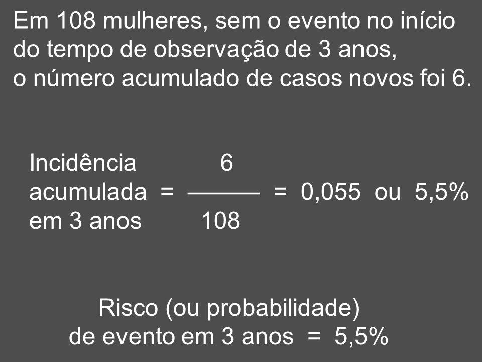 Em 108 mulheres, sem o evento no início do tempo de observação de 3 anos, o número acumulado de casos novos foi 6. Incidência 6 acumulada = ——— = 0,05