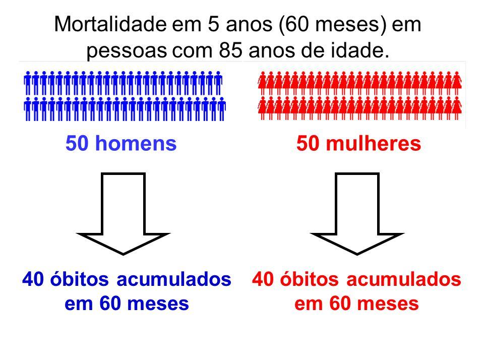 Mortalidade em 5 anos (60 meses) em pessoas com 85 anos de idade. 50 homens50 mulheres 40 óbitos acumulados em 60 meses