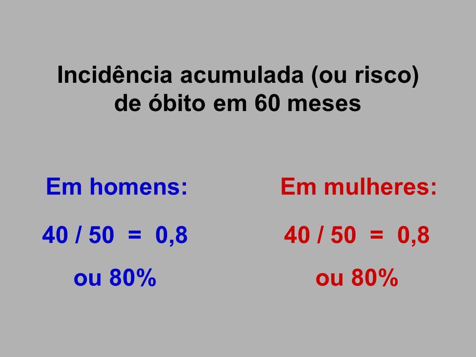 Incidência acumulada (ou risco) de óbito em 60 meses Em homens:Em mulheres: 40 / 50 = 0,8 ou 80% 40 / 50 = 0,8 ou 80%