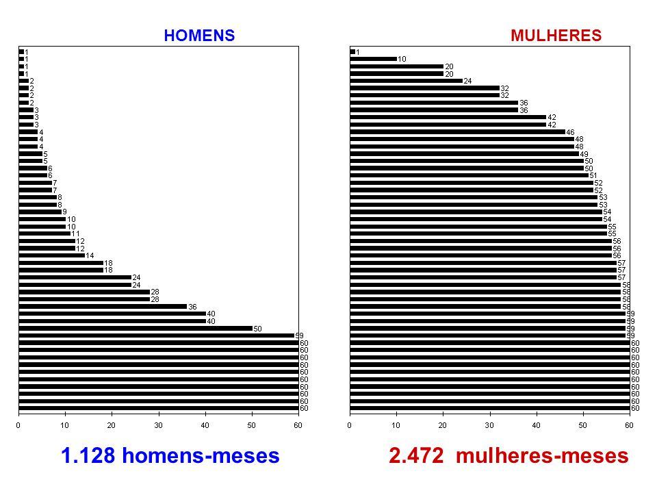 HOMENSMULHERES 1.128 meses2.472 meseshomens-mesesmulheres-meses