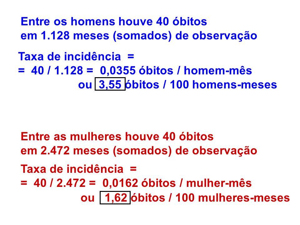 Entre os homens houve 40 óbitos em 1.128 meses (somados) de observação Entre as mulheres houve 40 óbitos em 2.472 meses (somados) de observação Taxa d