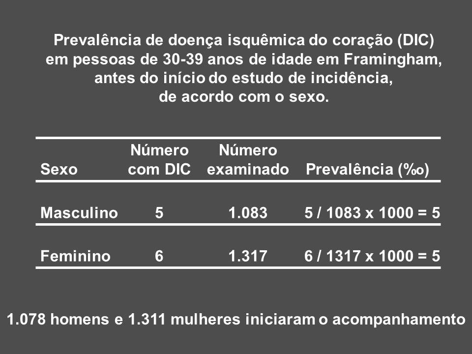 Sexo Masculino Feminino Número com DIC Número examinado 5 6 1.083 1.317 5 / 1083 x 1000 = 5 Prevalência (% o ) 6 / 1317 x 1000 = 5 Prevalência de doen