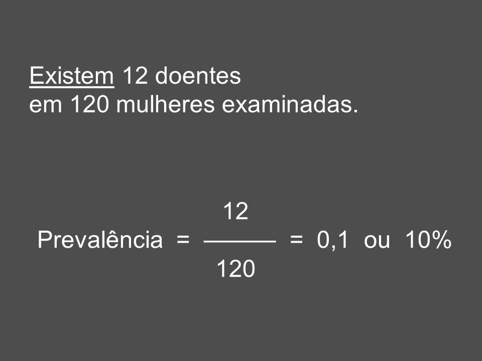 Existem 12 doentes em 120 mulheres examinadas. 12 Prevalência = ——— = 0,1 ou 10% 120