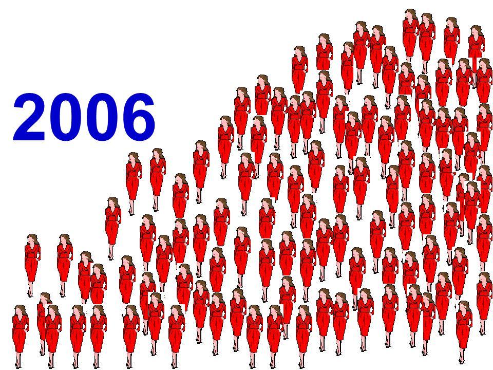 Entre os homens houve 40 óbitos em 1.128 meses (somados) de observação Entre as mulheres houve 40 óbitos em 2.472 meses (somados) de observação Taxa de incidência = = 40 / 1.128 = 0,0355 óbitos / homem-mês ou 3,55 óbitos / 100 homens-meses Taxa de incidência = = 40 / 2.472 = 0,0162 óbitos / mulher-mês ou 1,62 óbitos / 100 mulheres-meses