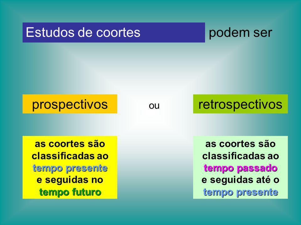 Estudos de coortespodem ser tempo presente as coortes são classificadas ao tempo presente tempo futuro e seguidas no tempo futuro tempo passado as coo