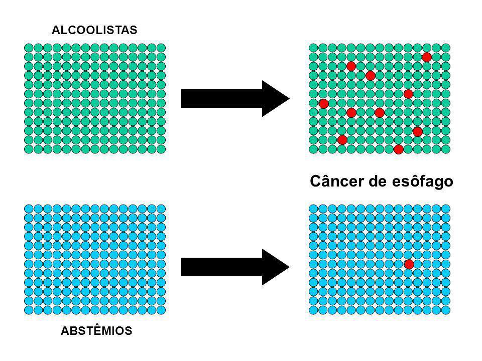 ALCOOLISTAS ABSTÊMIOS Câncer de esôfago