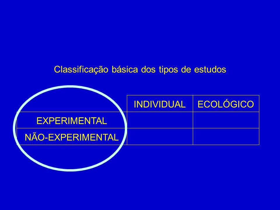 EXPERIMENTAL NÃO-EXPERIMENTAL INDIVIDUALECOLÓGICO Classificação básica dos tipos de estudos