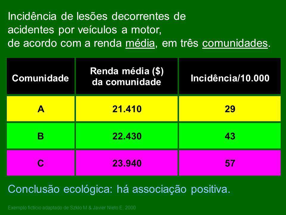 Incidência de lesões decorrentes de acidentes por veículos a motor, de acordo com a renda média, em três comunidades. Conclusão ecológica: há associaç