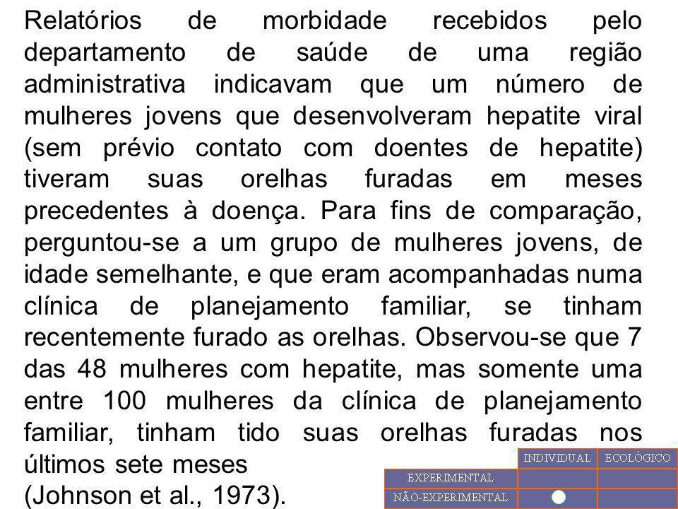 Relatórios de morbidade recebidos pelo departamento de saúde de uma região administrativa indicavam que um número de mulheres jovens que desenvolveram
