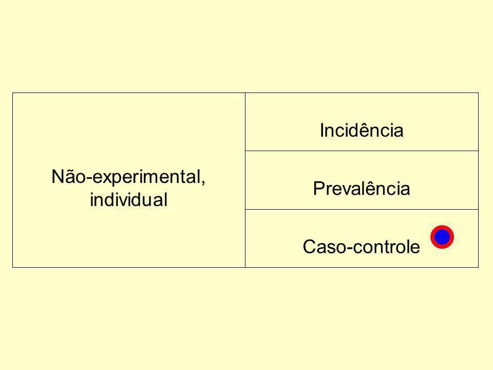 Não-experimental, individual Incidência Prevalência Caso-controle