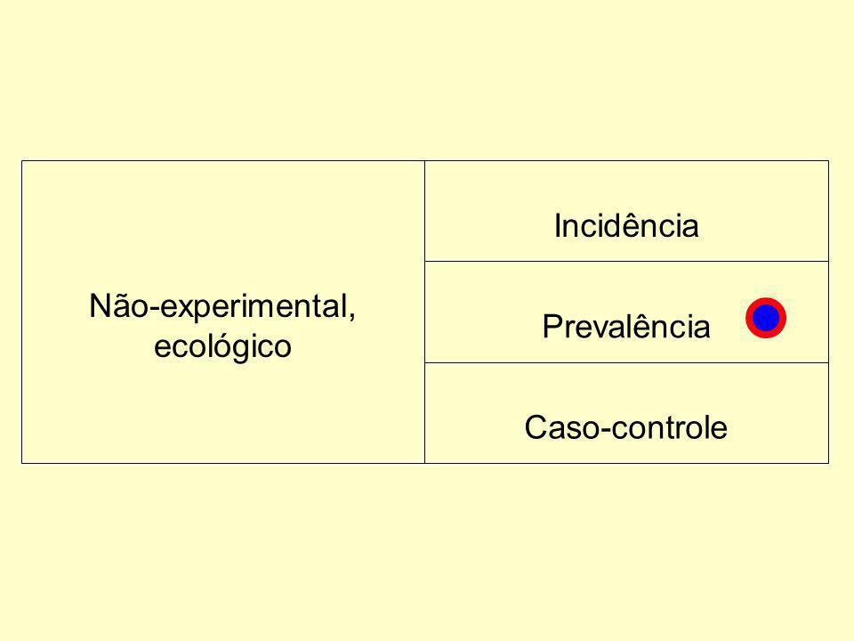 Não-experimental, ecológico Incidência Prevalência Caso-controle